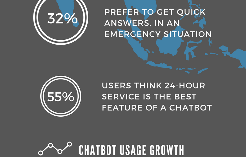 Global Chatbot Statistics for 2018 – Exciting Updates