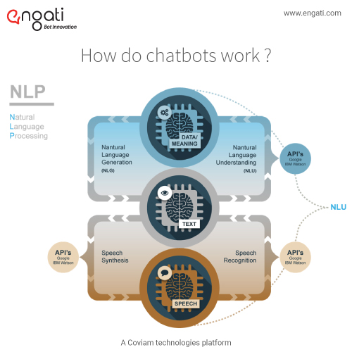 Bot Essentials 6 : NLP, NLU & NLG – What Do They Mean?