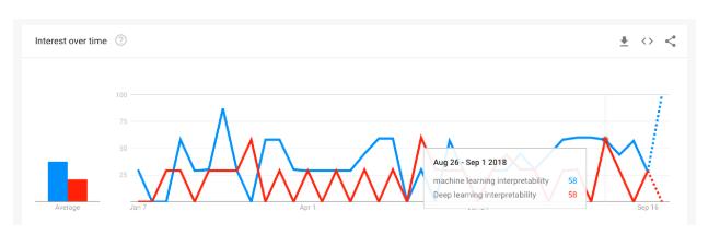google trends statistics